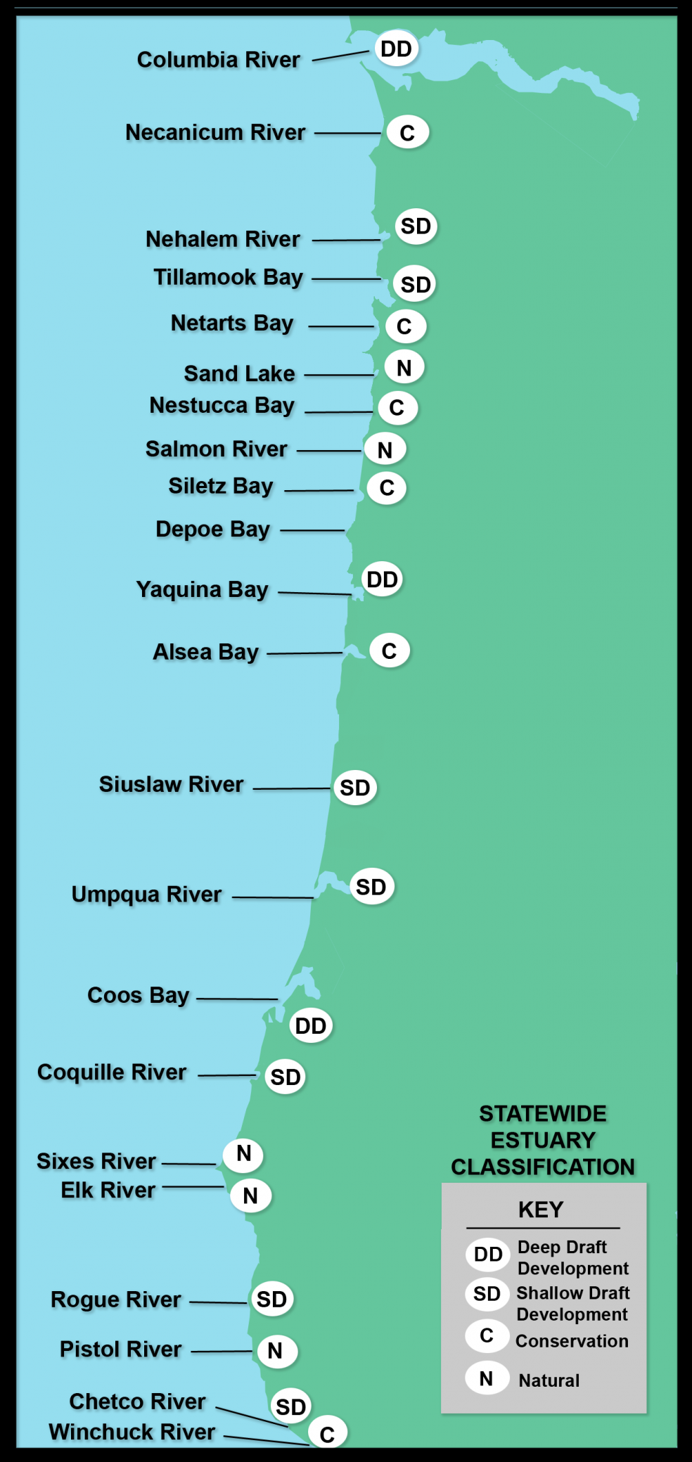 Oregon's 22 major estuaries are classified into four levels for development and planning purposes